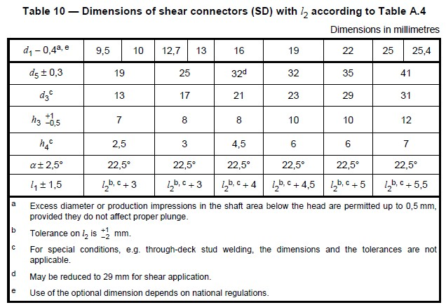 Dimensions of shear connector