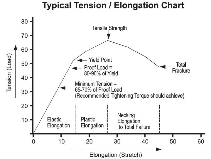 Mechanical properties of shear stud