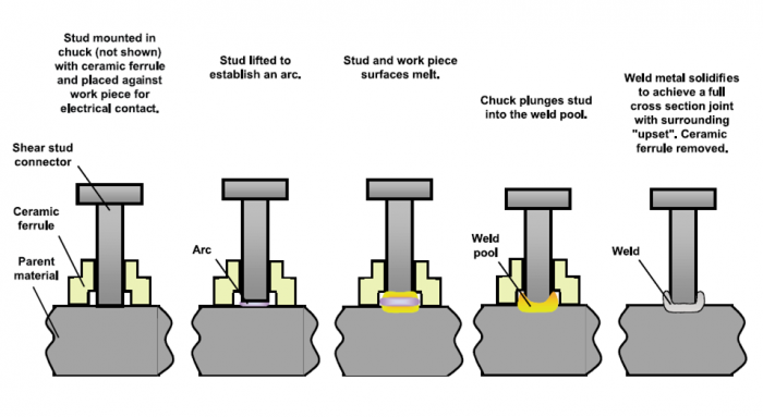 Arc stud welding process