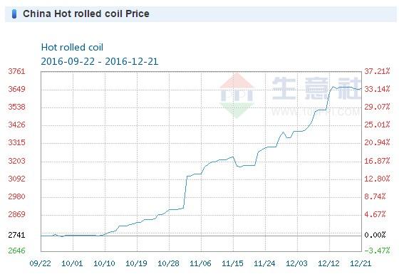 Mild steel price