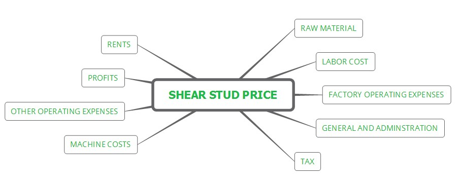 Shear stud price